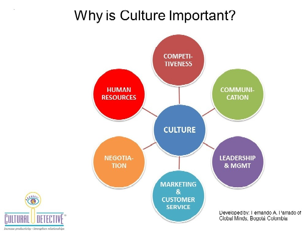Importance of culture for disney expansion