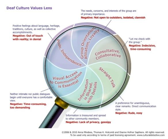 Cultural Detective Deaf Culture