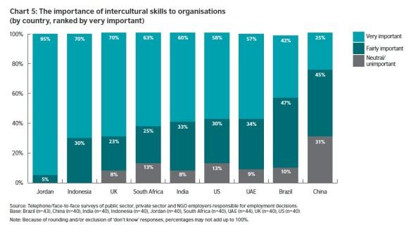 IC Skills importance