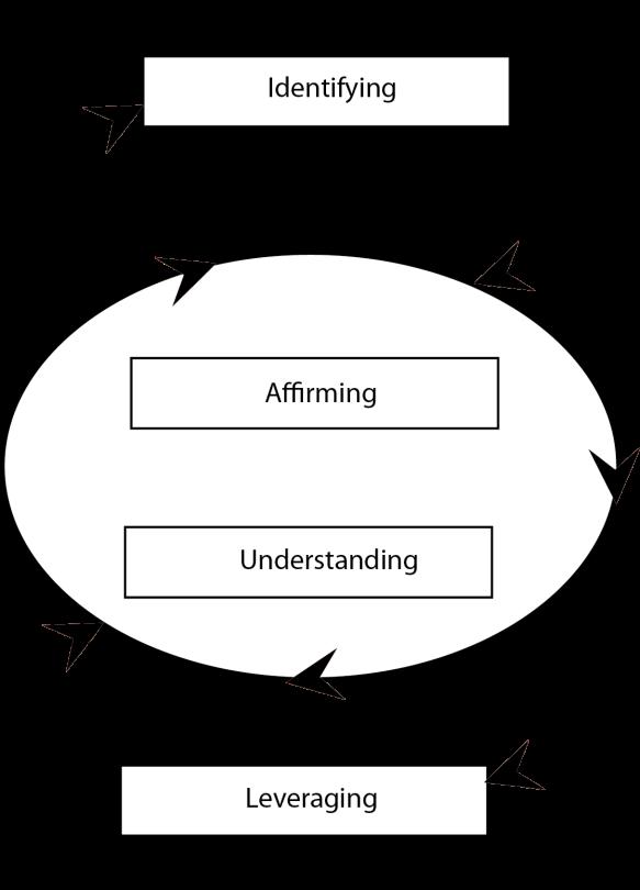 4 Phase Model