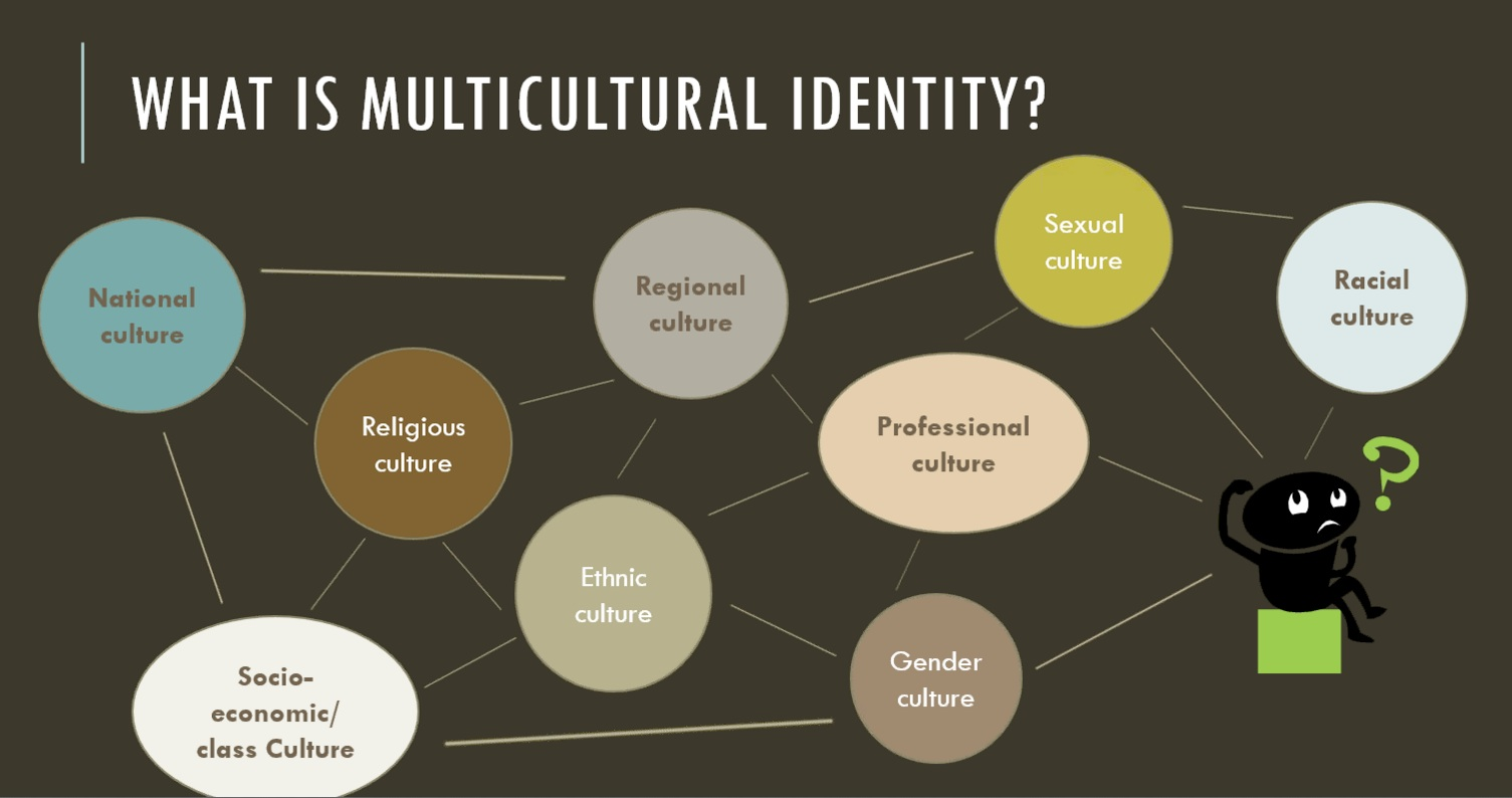 cultural identity in education Cultural identity mag by unknown,  following a discussion in english class that concerned cultural assimilation in america i asked myself whether america,.