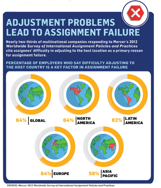 expatriate assignments The 5 biggest reasons for expatriate failure 2 june 2016 international assignments are exciting for the individual, and can be hugely beneficial for the organization but they are risky too: according to insead, the proportion of expat assignment failures can be as high as 50.