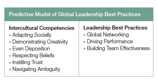 Global Leadership Best Practices