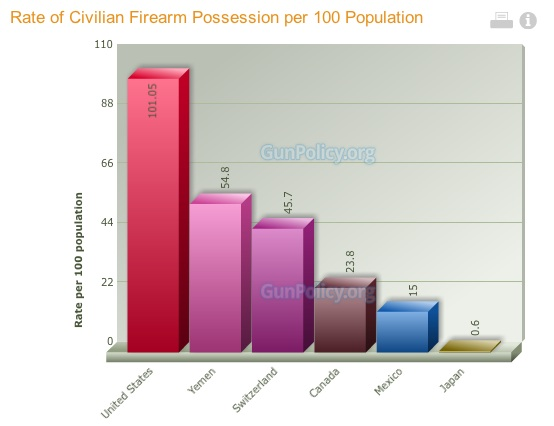 Rate of Firearm Possession per 100