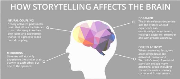 brainOnstorytelling OneSpot