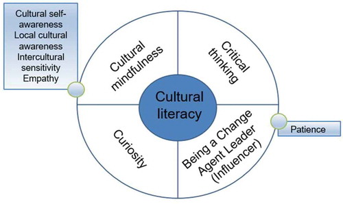 New Models of Intercultural Competency